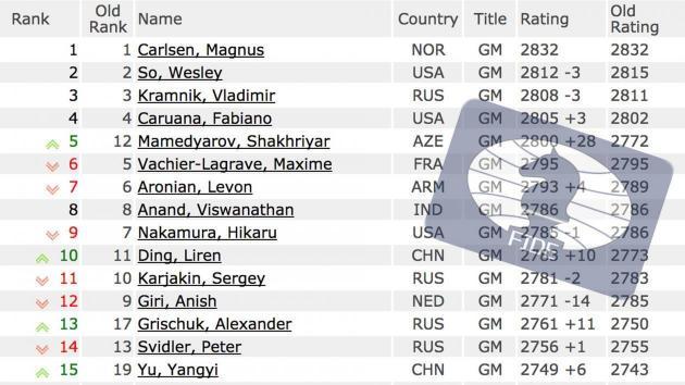 Mamedyarov #5 do Mundo Nos Ratings de Junho da FIDE
