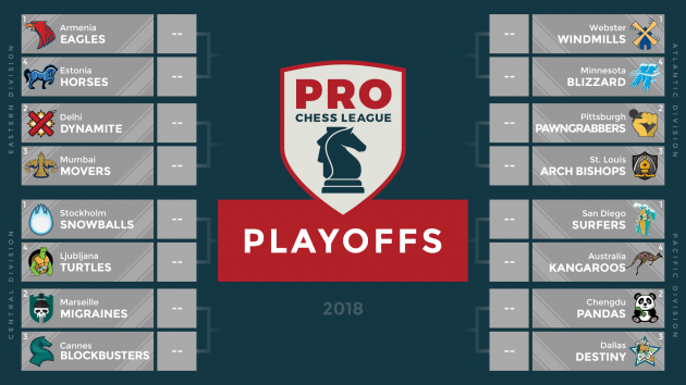 Gnomes Miss Playoffs, Chessbrahs Relegated In PRO Chess Week 9