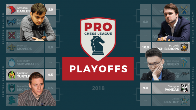 Armenia, Ljubljana, St. Louis, Chengdu Win PRO Chess Division Championships