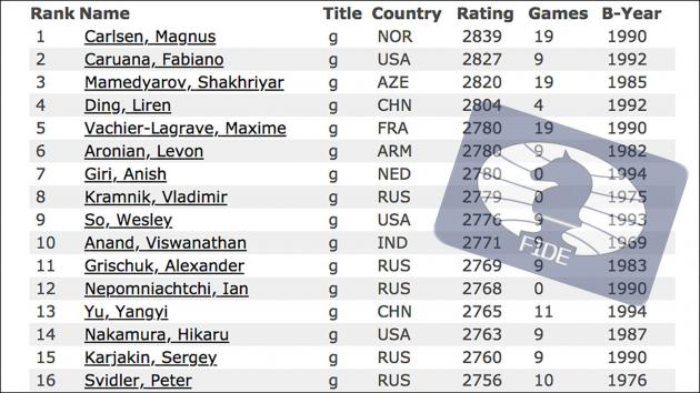September FIDE Ratings: Carlsen 12 Points Ahead Of Caruana
