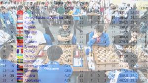 The Olympiad Tiebreaks Have To Change, Grandmasters Say