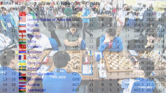 The Olympiad Tiebreaks Have To Change, Grandmasters Say