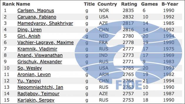 Carlsen, Caruana Top Rating List Before World Championship