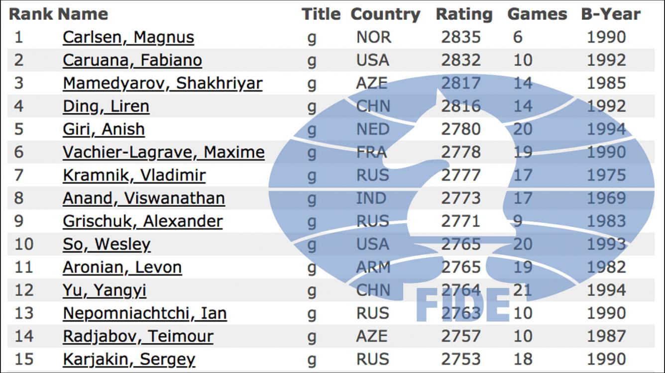 Carlsen, Caruana Top Rating List Before World Championship