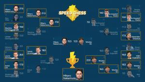 Nakamura gana el Speed Chess en un fin de semana épico