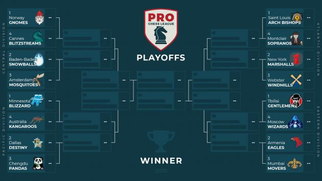 PRO Chess League Playoffs Take Off For Atlantic, Pacific Divisions