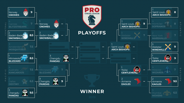 LIVE NOW: PRO Chess League Quarterfinals