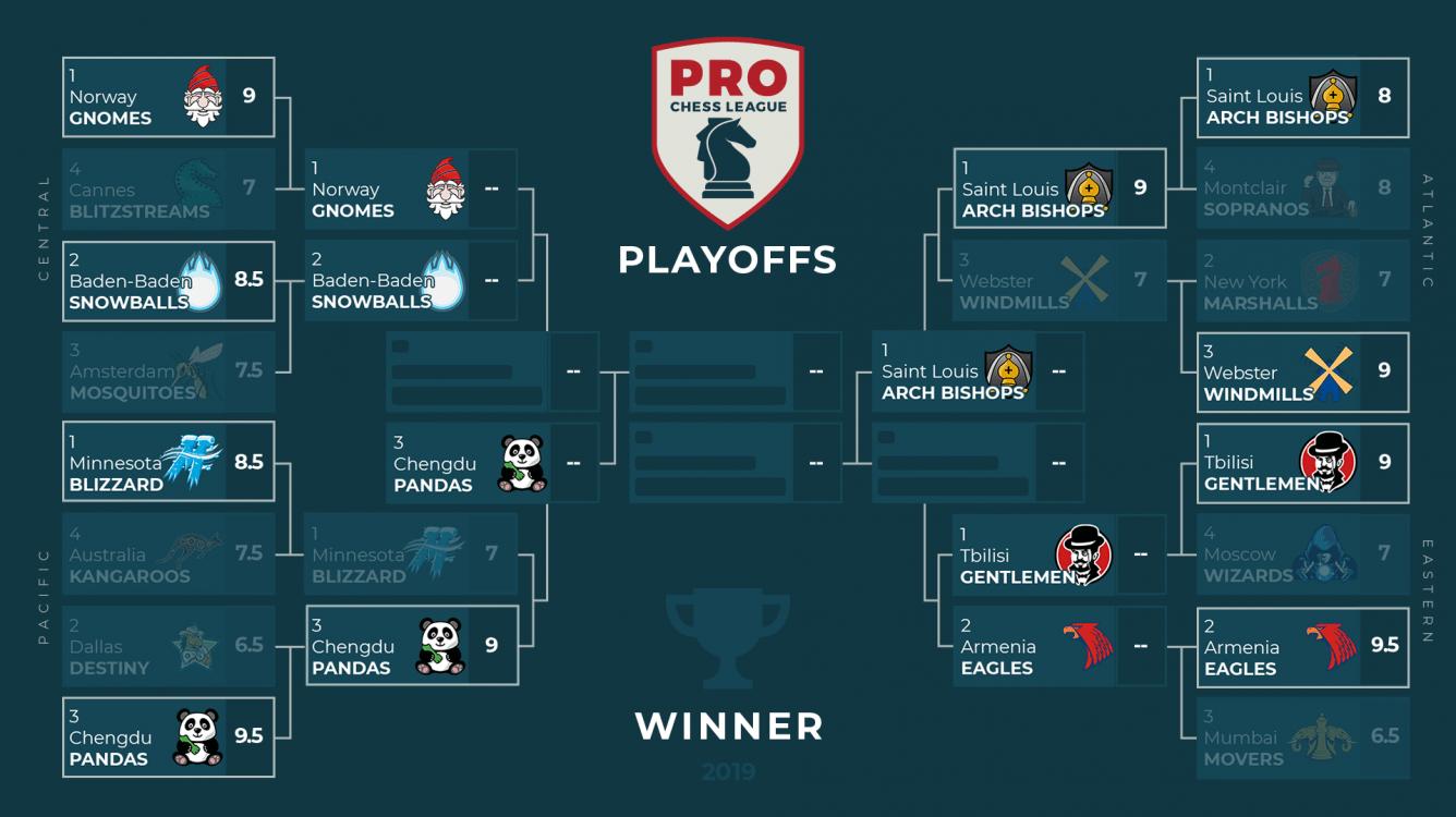 LIVE NOW: PRO Chess League Quarterfinals