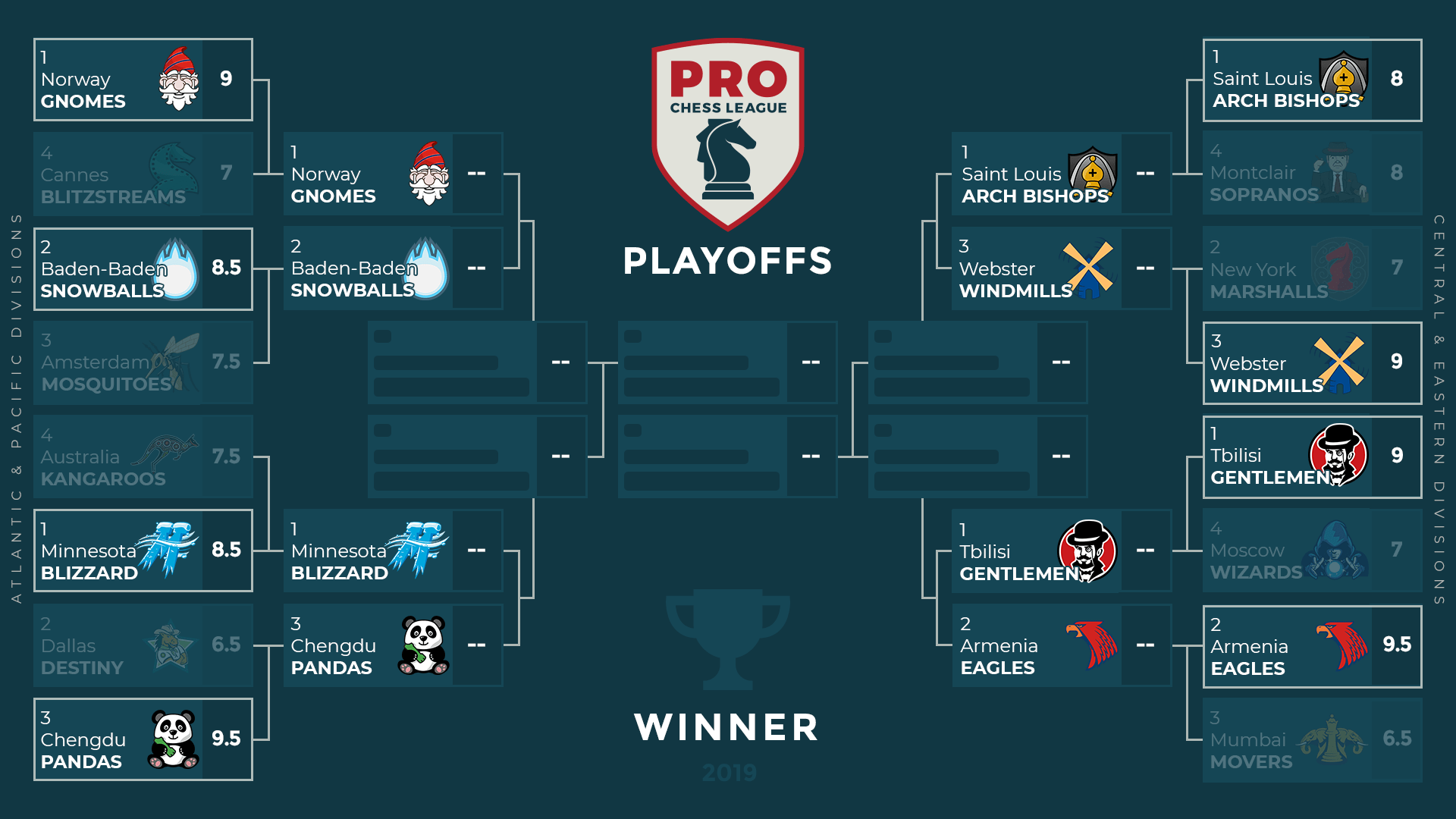 First PRO Chess League Quarterfinals On Tuesday