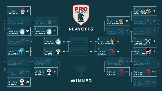 PRO Chess League: Snowballs, Eagles Book Final Tickets To San Francisco