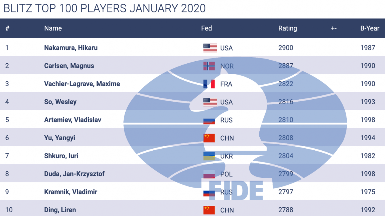 January FIDE Ratings: Nakamura Tops Blitz Ahead Of Carlsen