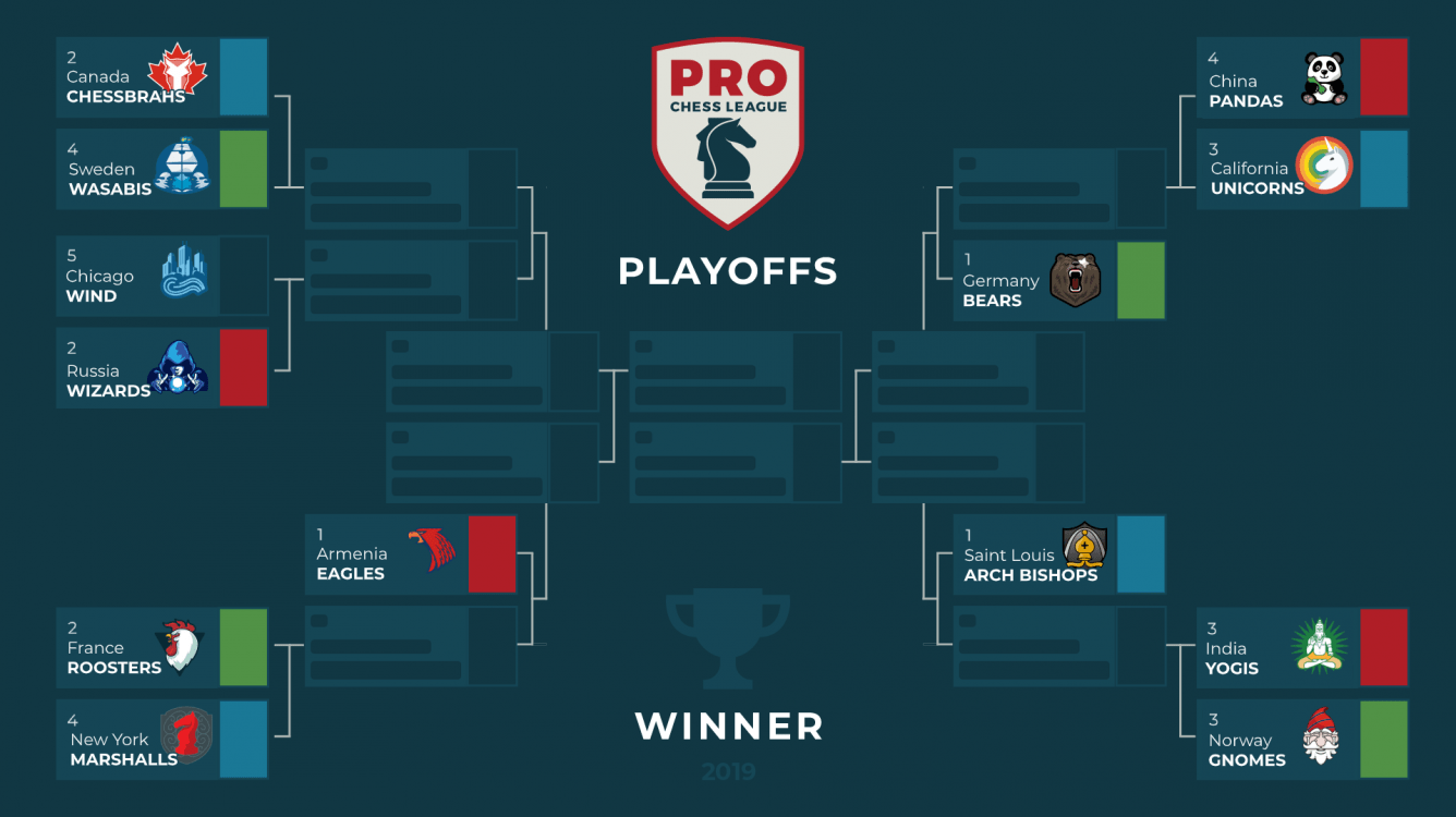 Today: PRO Chess League Playoffs
