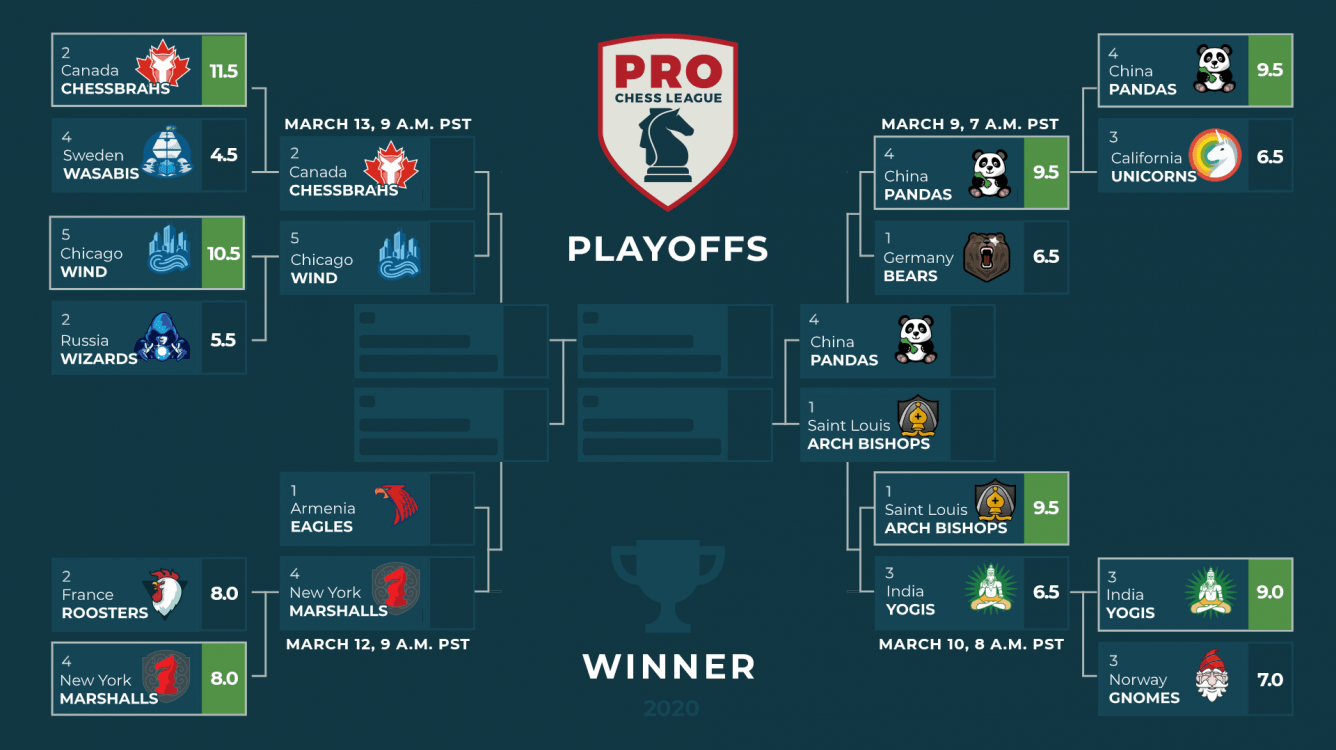 Today: PRO Chess League Quarterfinals Continue
