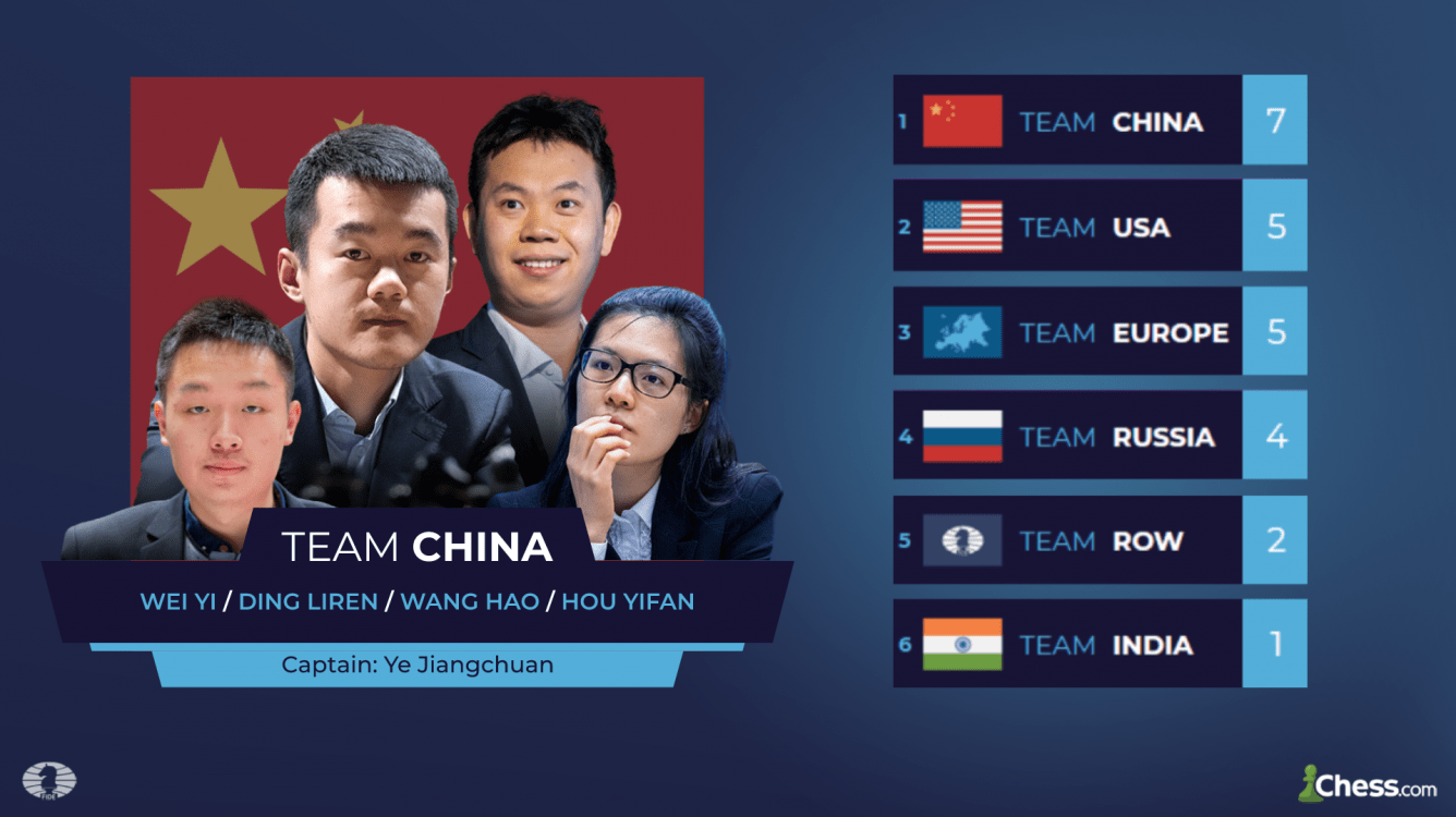 China Aumenta Sua Vantagem na Online Nations Cup da FIDE e Chess.com