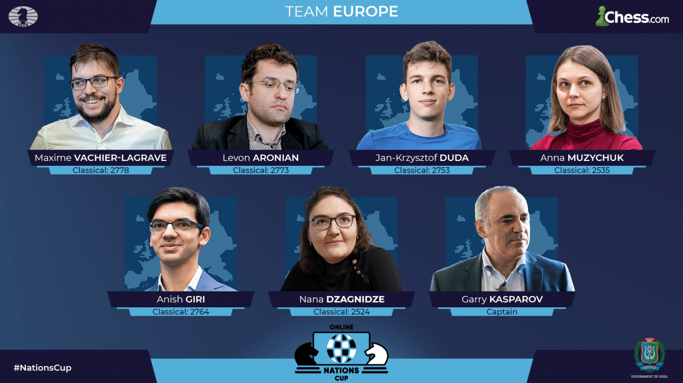 Europe Trailing China After Day 3 FIDE Chess.com Online Nations Cup