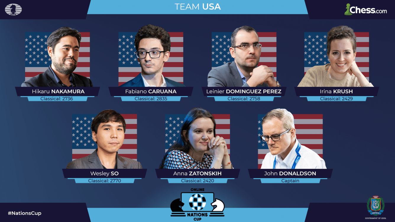 FIDE Chess.com Online Nations Cup: USA Leapfrogs Europe