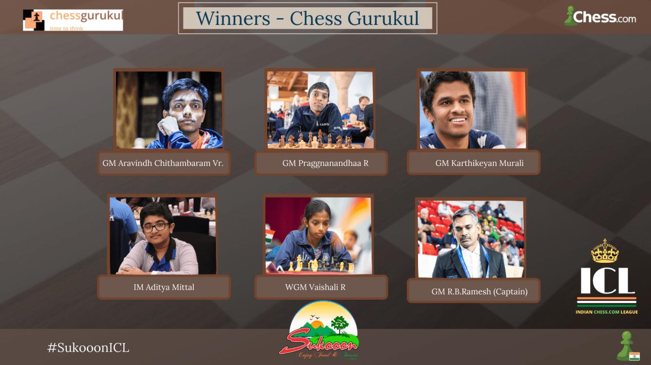 Chess Gurukul wins 1st Sukooon Resort Indian Chess.com League