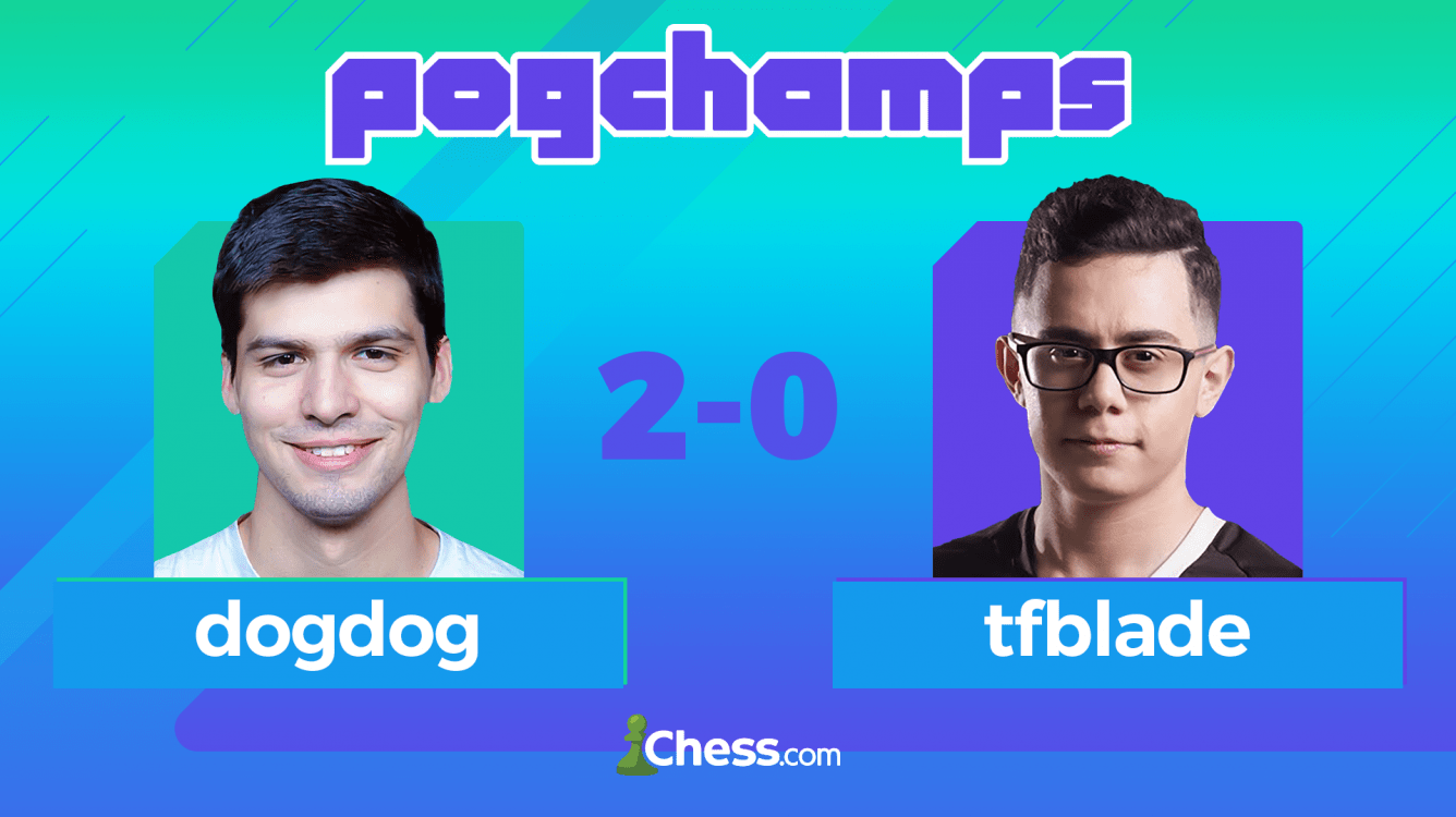 PogChamps2: TSM_Zexrow Takes Group C Lead, dogdog 2nd