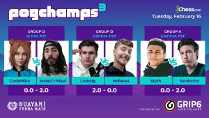 PogChamps 3: Ludwig Wins Bet, MrBeast Donates $10,000
