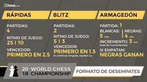 Carlsen vs Caruana (Desempate) | Campeonato del Mundo de ajedrez 2018