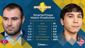 2019 Speed Chess Championship: Mamedyarov vs So